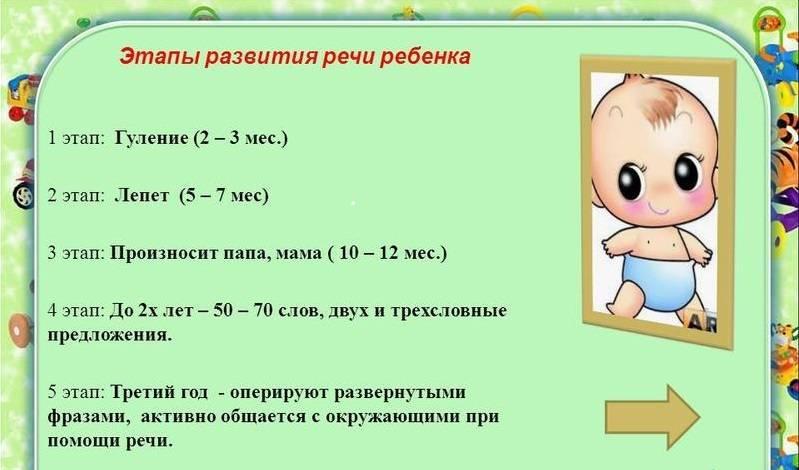 Игры, развивающие речь ребёнка 2, 3 лет