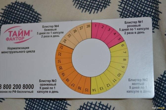 Лекарственные препараты при нарушениях менструального цикла