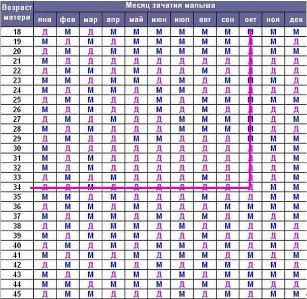 Как зачать мальчика 100 процентов: калькулятор, календарь для расчета, чтобы забеременеть и родить сына | признаки | vpolozhenii.com