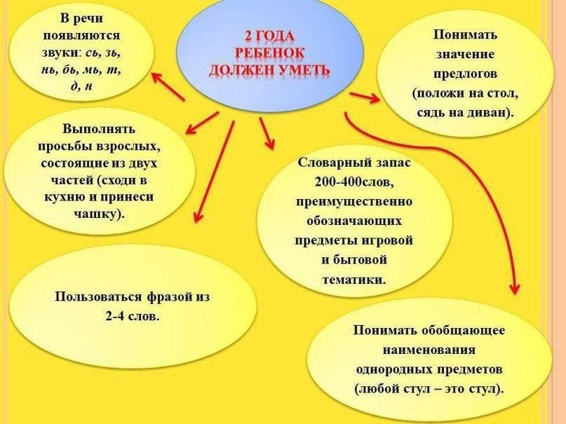 Что должен уметь ребенок в 3 месяца: критерии развития девочки, мальчика