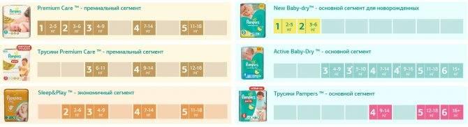 Как правильно подобрать размер подгузника ребенку? размеры памперсов и других подгузников