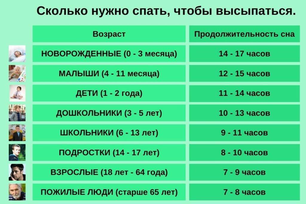 Сколько нужно спать детям разного возраста » notagram.ru