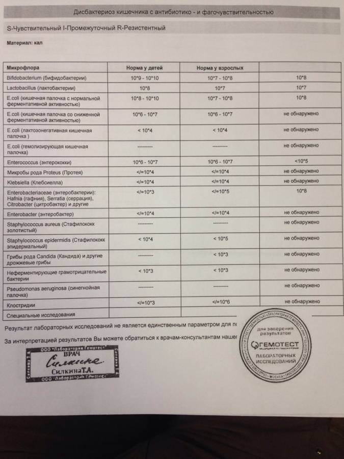 Анализ на лямблии (лямблиоз): как сдавать, результаты и расшифровка | медицинский центр – медпросвет | медицинский центр - медпросвет