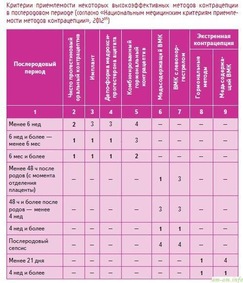 "«без сюрпризов...контрацепция после родов» (ж-л ""9 месяцев"", №11)"