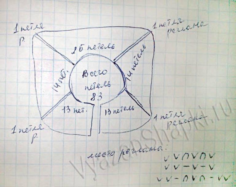 Как связать простую манишку для начинающих детскую, мужскую и женскую: схема с описанием, расчет петель, пошаговая инструкция, фото. манишка спицами для начинающих: мастер класс