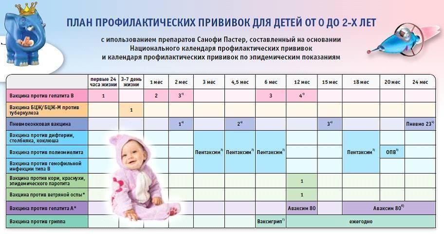 Какие прививки делают детям в 3 месяца: график вакцинации и побочные реакции