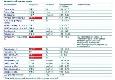 Анализ асат. расшифровка анализа: когда асат в норме, когда повышен