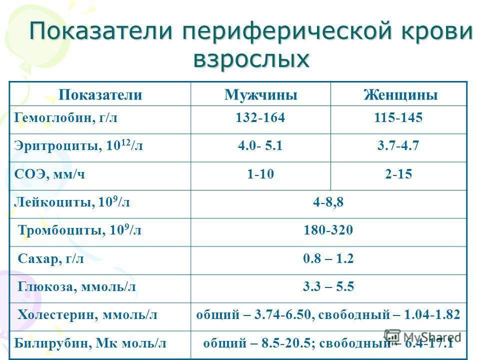 Уровень глюкозы во время беременности | medtronic diabetes russia