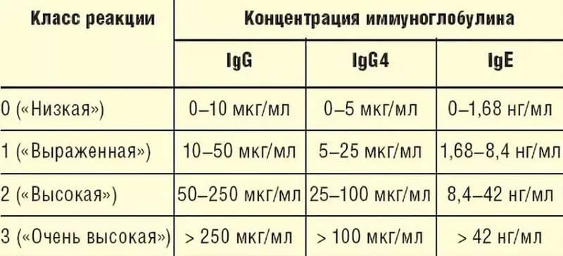 Иммуноглобулин g (igg): показания, нормы, причины отклонений