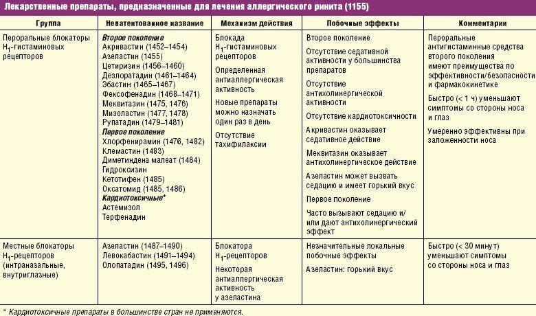Какие таблетки от аллергии выбрать? виды противоаллергических препаратов