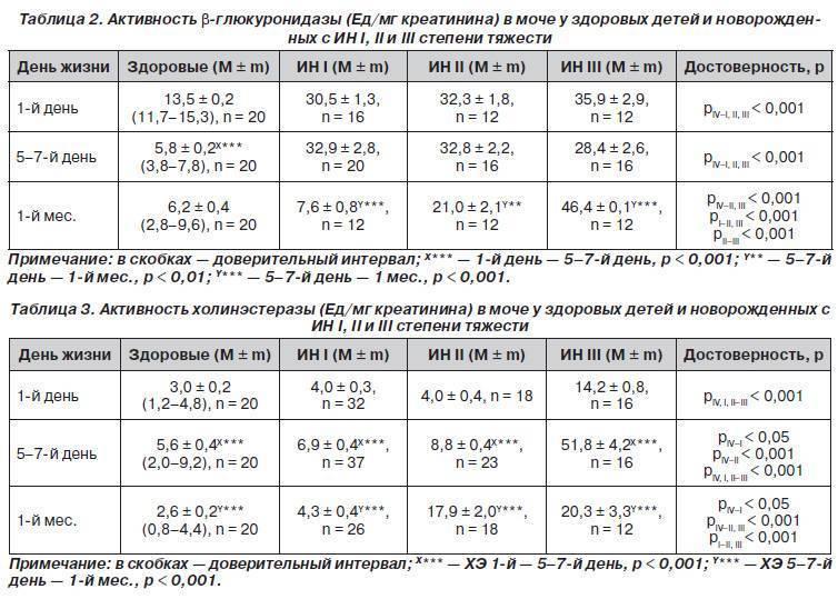 Гиперпаратиреоз. заболевание (пара)щитовидных желез.