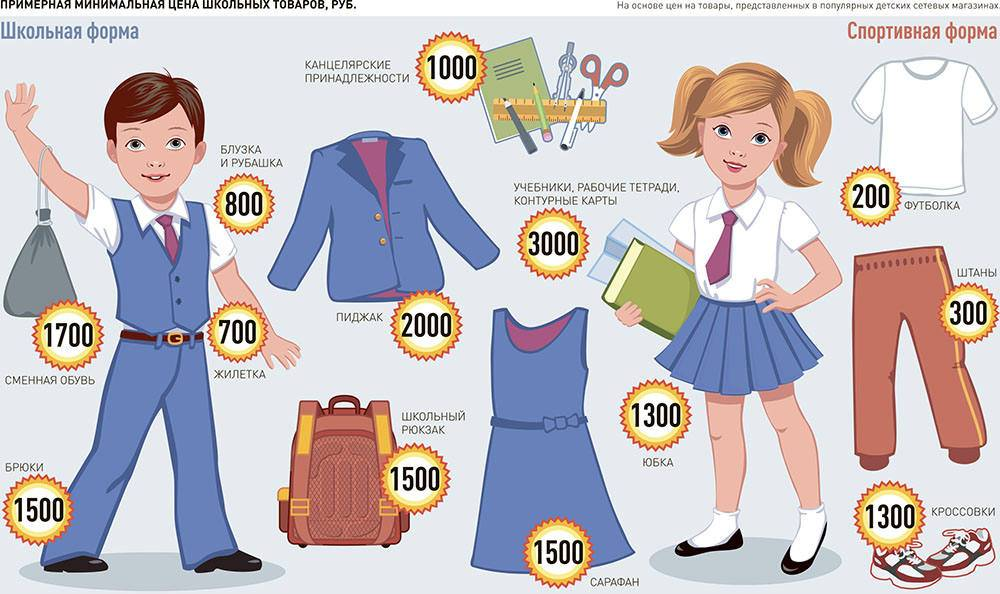 Как собрать ребенка в школу: список покупок, перечень необходимых принадлежностей