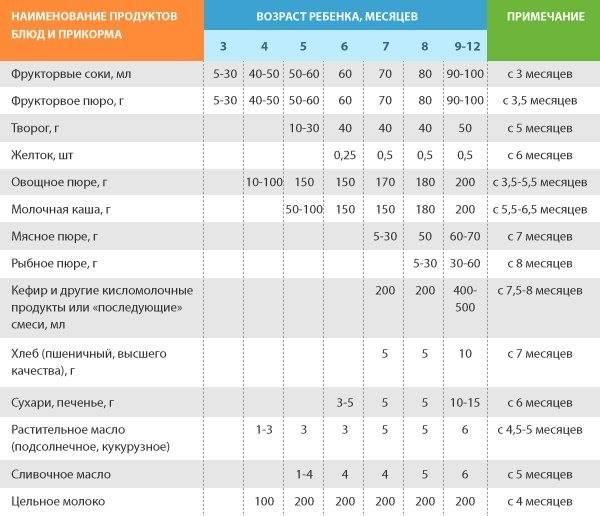 Питание ребенка в 1 месяц - оптимальный режим, таблица кормления и что именно нужно для развития ребенка
