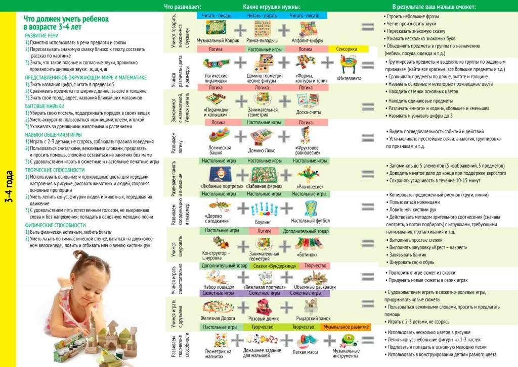 Развитие ребенка в 3 месяца: что должны уметь делать мальчик и девочка, какие навыки