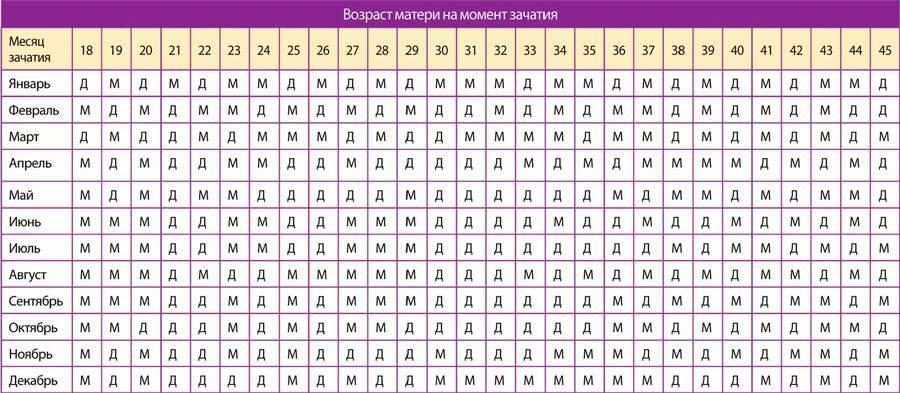 Календарь овуляции зачатия мальчика - калькулятор, таблицы, рассчитать онлайн