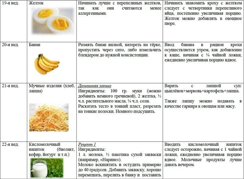 Со скольки месяцев вводить банан в прикорм грудничку?
