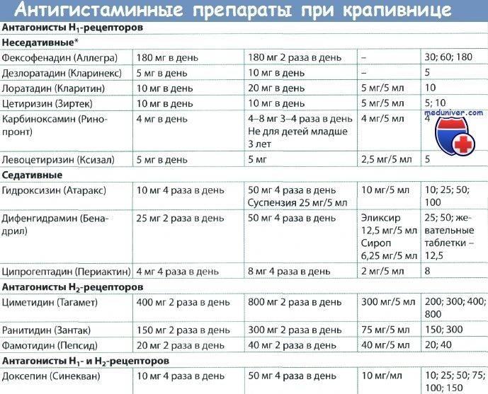 Супрастин таблетки 25 мг 20 шт.   (egis pharmaceuticals [эгис фармасьютикалс]) - купить в аптеке по цене 138 руб., инструкция по применению, описание, аналоги
