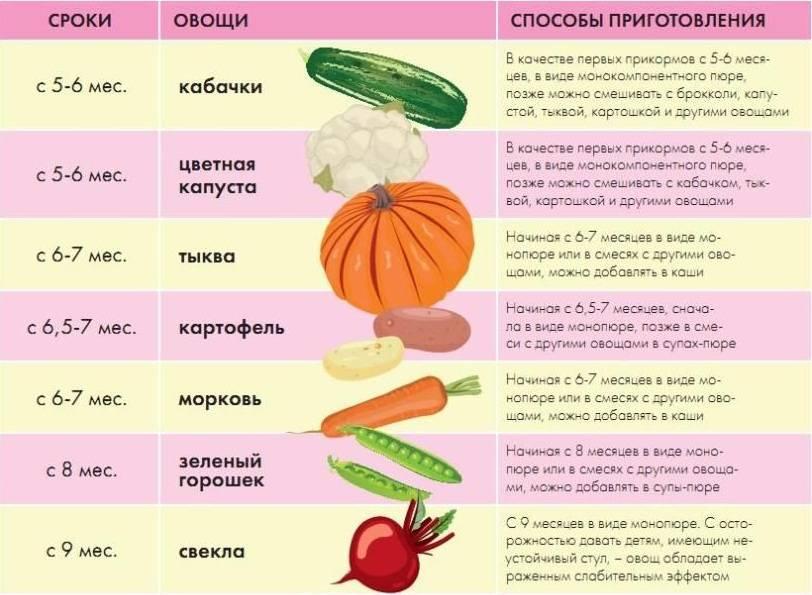 Морковь при грудном вскармливании: польза или вред