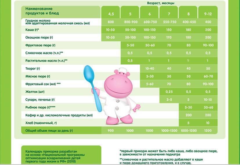 Прикорм с 4 месяцев при грудном вскармливании - схема первого прикорма