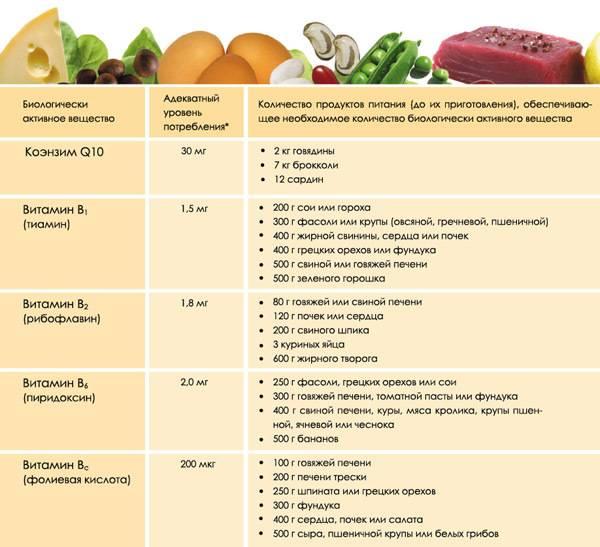 Состав витаминов, их дозы, источники и свойства – напоправку
