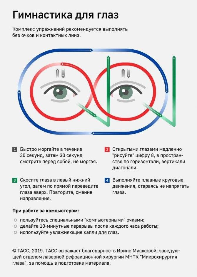 Возрастные ограничения к операции по восстановления зрения