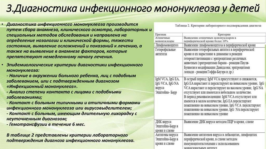 Лечение инфекционного мононуклеоза у детей | детская городская поликлиника № 32