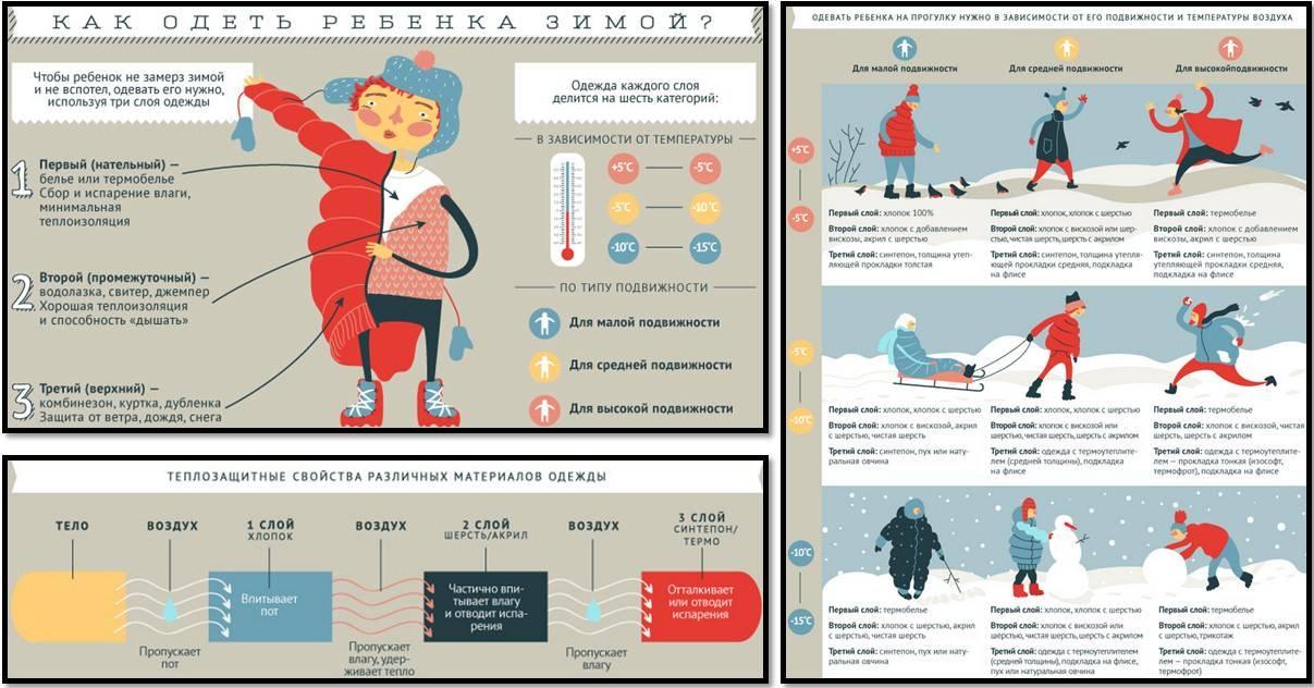 Как одеть ребенка по погоде – от рождения до школы