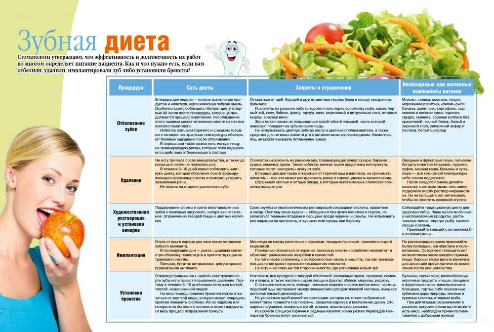 Диета при псориазе: разрешенные и запрещенные продукты, правила питания