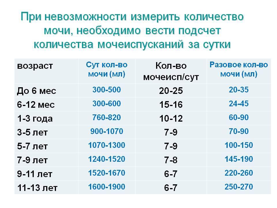 Сколько достаточно мочи для анализа грудничка ~ детская городская поликлиника №1 г. магнитогорска