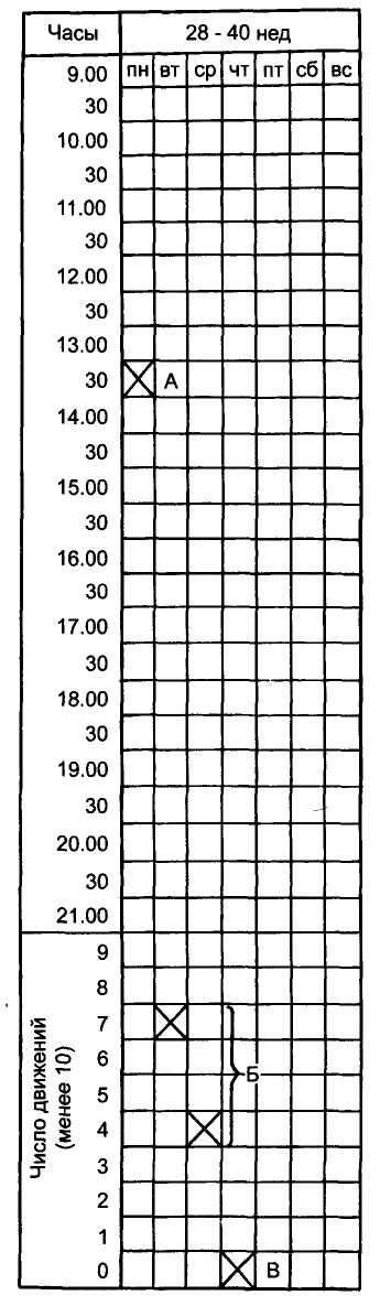 Шевеление плода. как и на каком сроке ощущается? зачем и как правильно считать? нормальное количество движений. таблица шевеления по неделям. что делать, если малыш двигается мало или слишком активно?