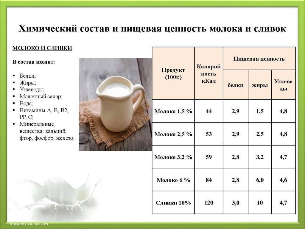 Молоко: калорийность