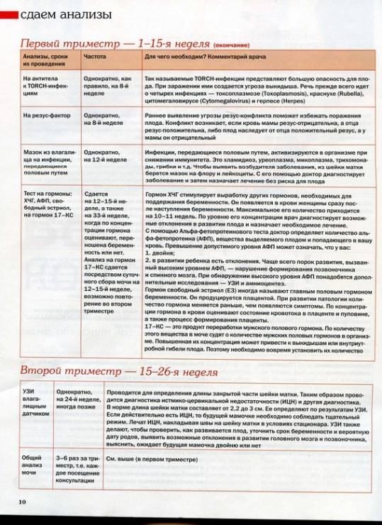 Ведение беременности: постановка на учет, обследования на разных сроках   | материнство - беременность, роды, питание, воспитание