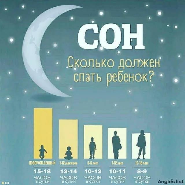 Сколько должен спать ребёнок