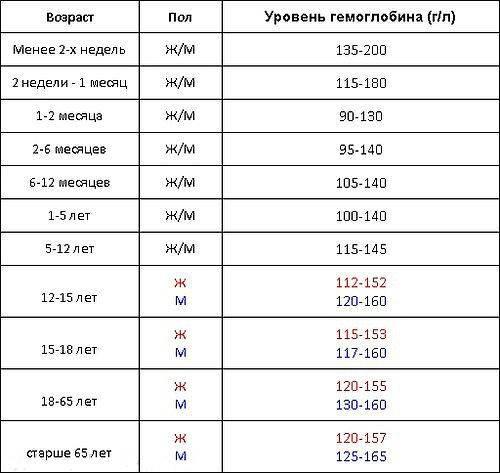 О чем расскажет уровень гемоглобина ребенка: таблицы с нормами по возрасту от воз