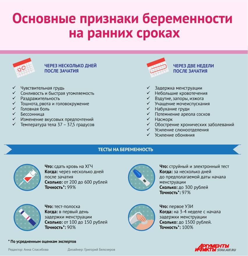 Выделения на ранних сроках беременности :: polismed.com
