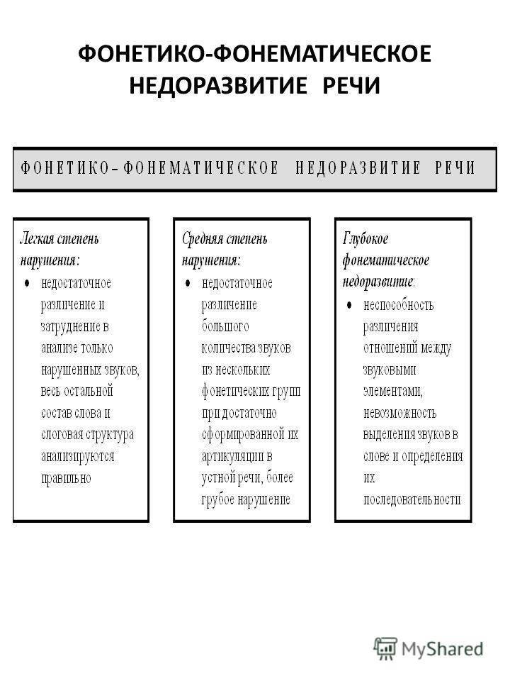 Фонетико-фонематическое недоразвитие речи (ффнр) | вся logoпедия