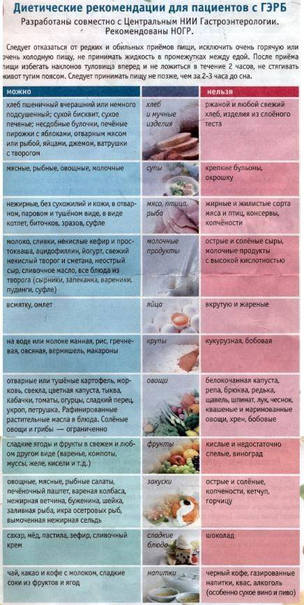 Диета после аппендицита: продукты, правила питания