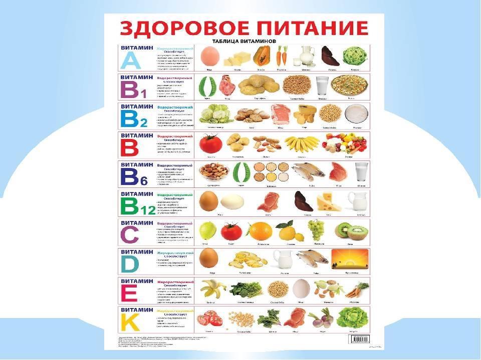 Лучшие детские витамины: какой витаминный комплекс лучше дать ребенку – рейтинг самых хороших мультивитаминов для детей — товарика