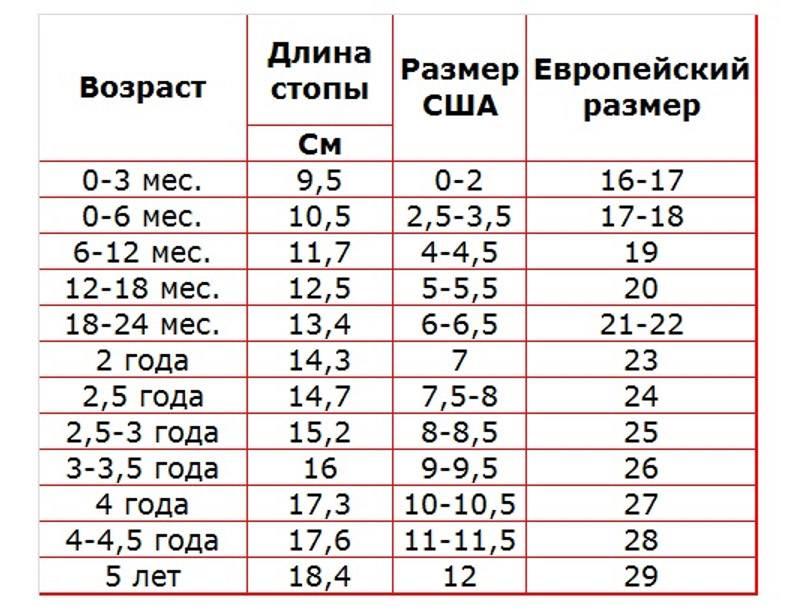 Таблица размеров обуви мальчиков по возрасту и длине стопы.