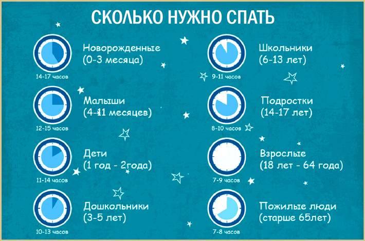 Сколько нужно спать детям разного возраста
