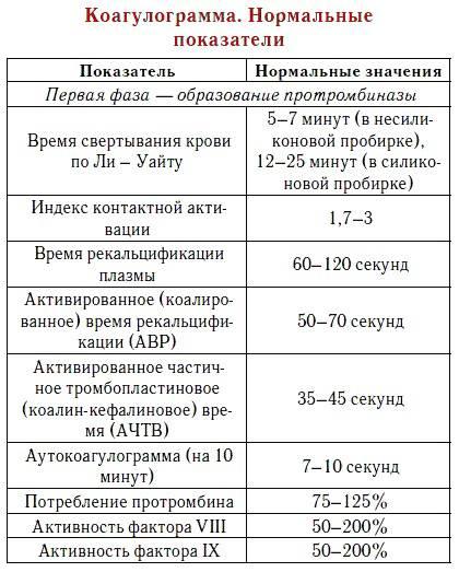 Анализ на свертываемость крови ребенка (коагулограмма)