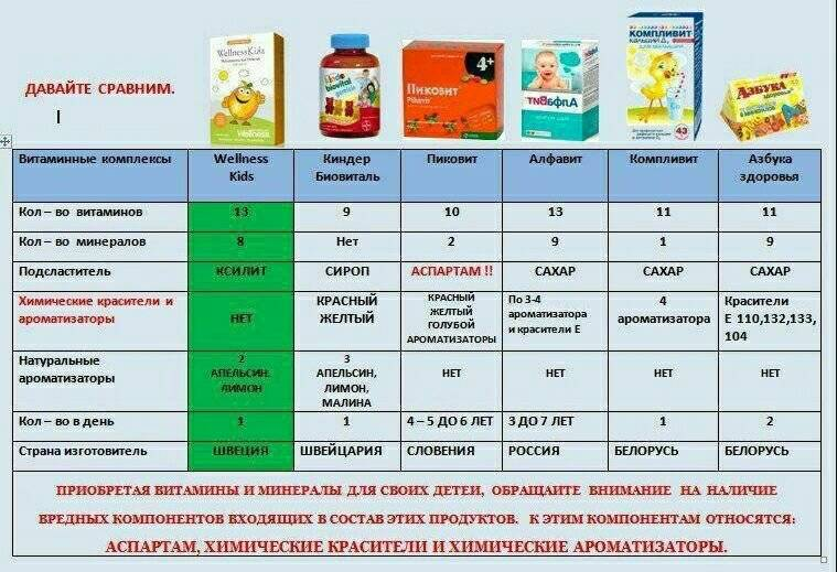 Рейтинг топ 10 лучших витаминов для детей: как выбрать, отзывы, цена, характеристики