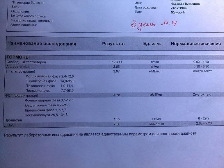 Свободный тестостерон у мужчин и женщин: нормы, расшифровка, рекомендации по подготовке