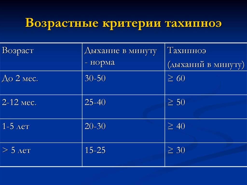 ✅ чсс чдд у детей норма по возрастам таблица - денталюкс.su