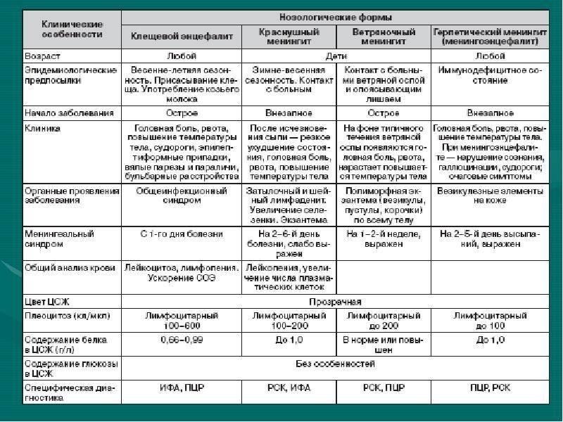 Кишечная инфекция. лечение (педиатрия)