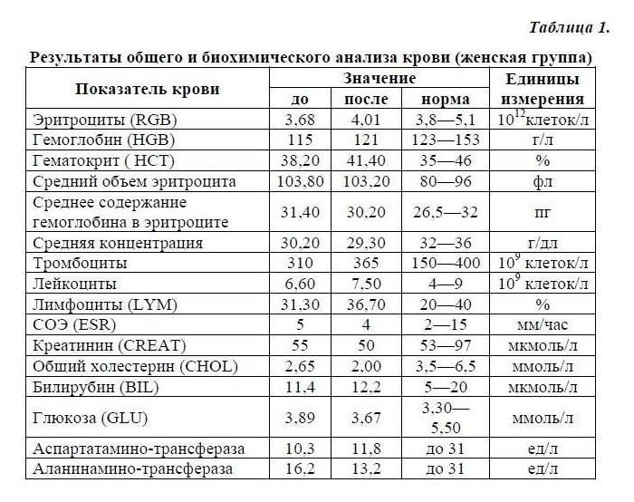Нормы анализов крови и мочи у детей   vitalab37.ru
