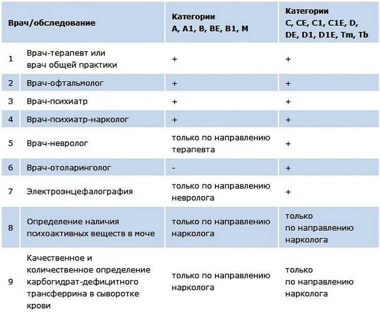 Диспансеризация 2021 - года рождения, список врачей и анализов   socstrah24