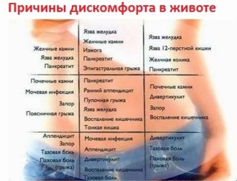Возможные причины длительной менструации   москва