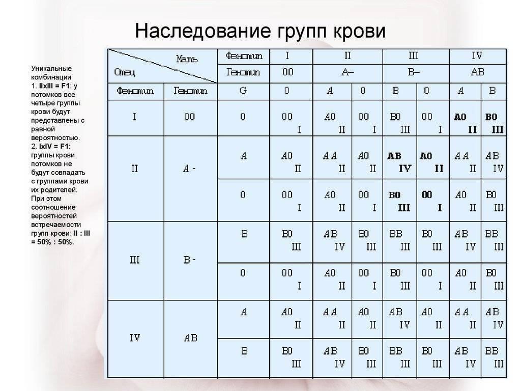Рассчитываем группу крови ребенка по таблице