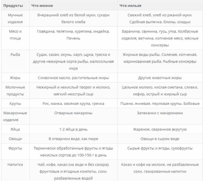 Лечебная диета №5: меню, рецепты, продукты | food and health